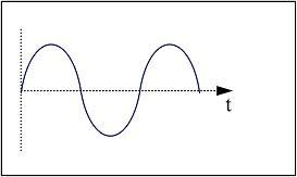 Representación gráfica de una onda sonora.