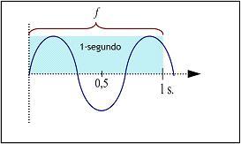La frecuencia 'f' de una onda sonora.