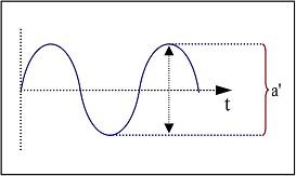 Amplitud de onda de cresta a cresta.