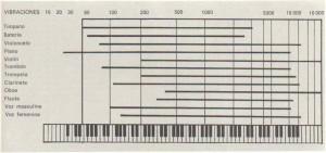 Frecuencias de algunos instrumentos