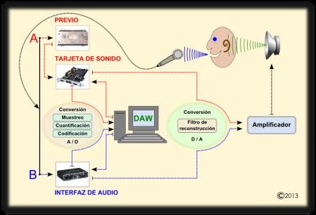 El recorrido digital del sonido
