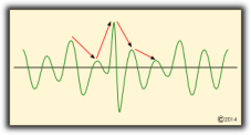 Variaciones dinámicas