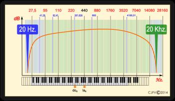 El espectro sonoro audible