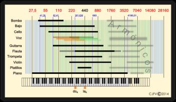 Rango útil de frecuencias