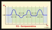 Ecualización semiparamétrica