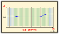 Ecualización Shelving