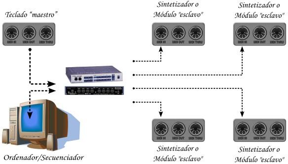 Conexión MIDI mediante Interfaz MIDI USB Thru