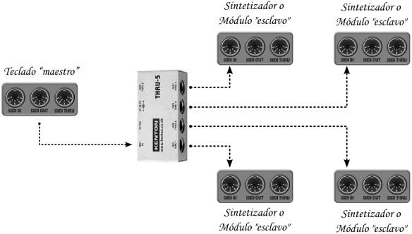 Conexión MIDI mediante interfaz MIDI Thru
