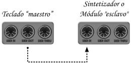 Conexión simple MIDI