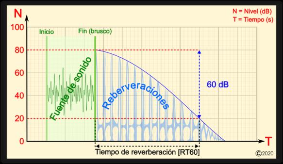 A-Profundidad-Reverb-RT60